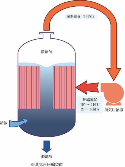 蒸気再圧縮濃縮器